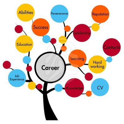 Care health in resume sample